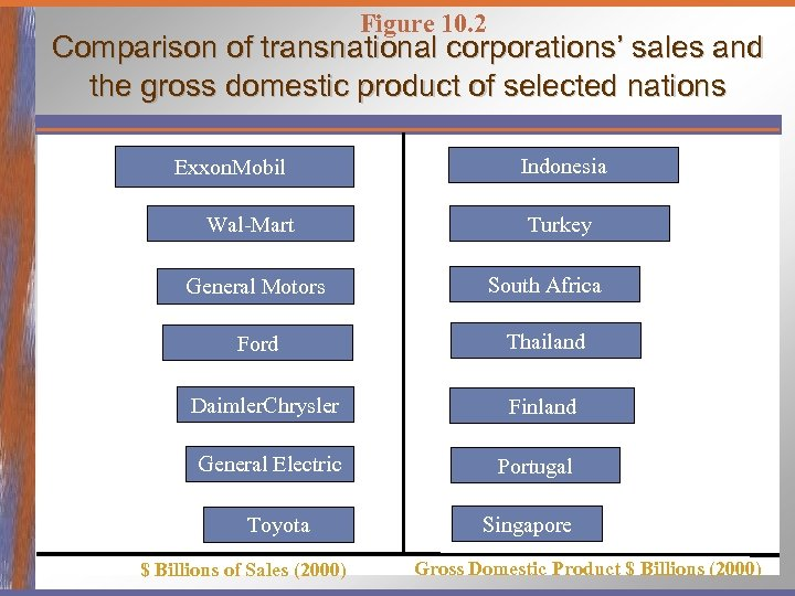 Figure 10. 2 Comparison of transnational corporations' sales and the gross domestic product of