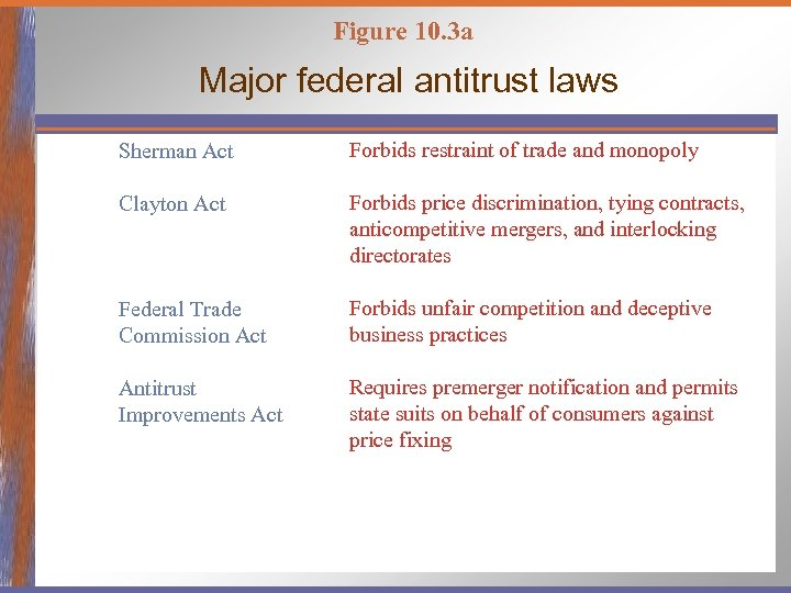 Figure 10. 3 a Major federal antitrust laws Sherman Act Forbids restraint of trade