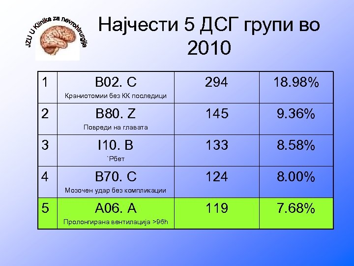 Најчести 5 ДСГ групи во 2010 1 B 02. C 294 18. 98% 145
