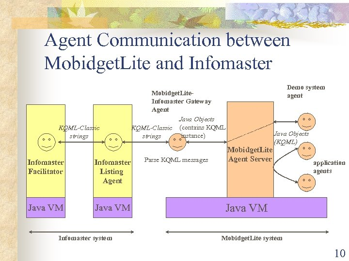 Agent Communication between Mobidget. Lite and Infomaster KQML-Classic strings Infomaster Facilitator Infomaster Listing Agent