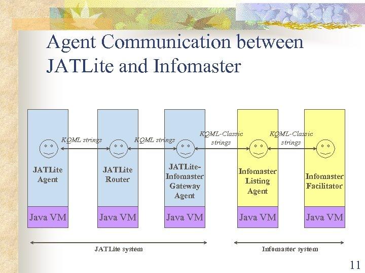 Agent Communication between JATLite and Infomaster KQML strings KQML-Classic strings JATLite Agent JATLite Router
