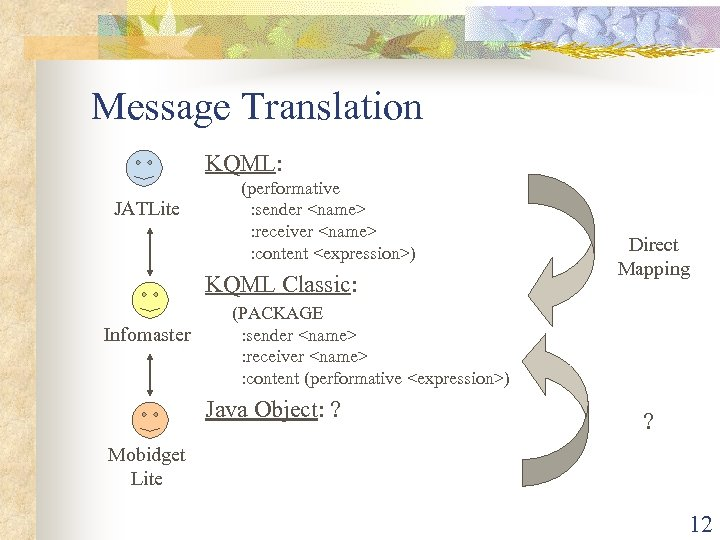 Message Translation KQML: JATLite (performative : sender <name> : receiver <name> : content <expression>)