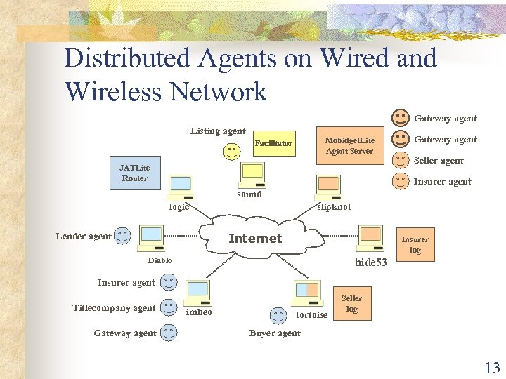 Distributed Agents on Wired and Wireless Network Gateway agent Listing agent Mobidget. Lite Agent