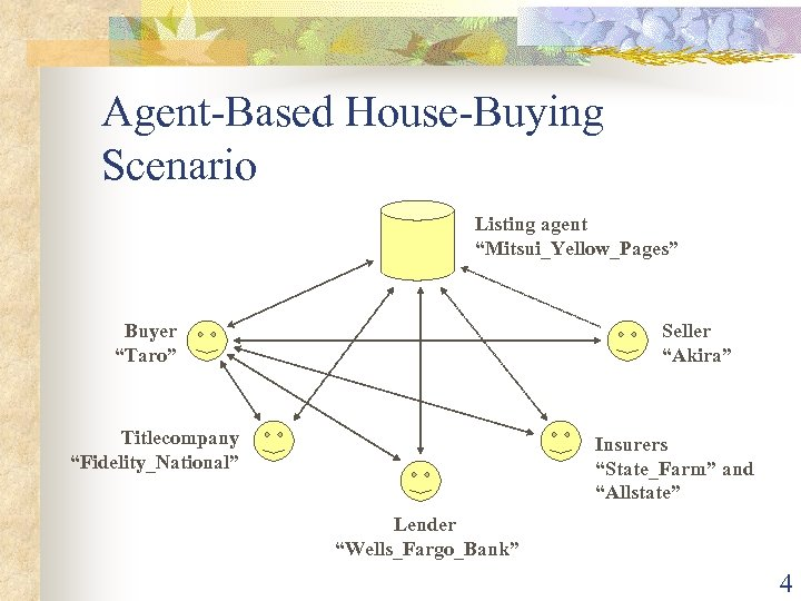 """Agent-Based House-Buying Scenario Listing agent """"Mitsui_Yellow_Pages"""" Buyer """"Taro"""" Seller """"Akira"""" Titlecompany """"Fidelity_National"""" Insurers """"State_Farm"""""""