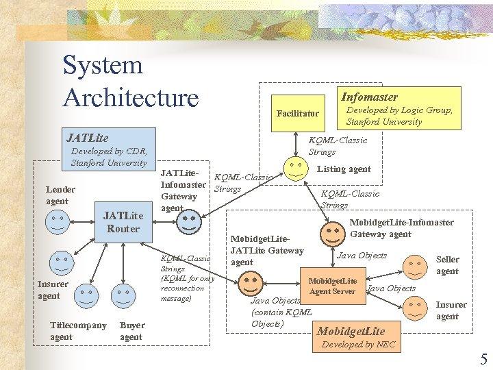 System Architecture Infomaster Facilitator JATLite KQML-Classic Strings Developed by CDR, Stanford University Lender agent