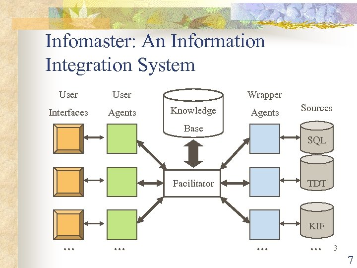 Infomaster: An Information Integration System User Interfaces Agents Wrapper Knowledge Agents Sources Base SQL