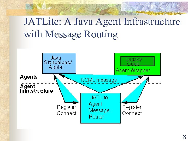 JATLite: A Java Agent Infrastructure with Message Routing 8