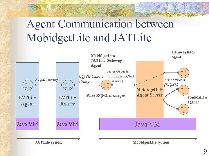 Agent Communication between Mobidget. Lite and JATLite Demo system agent Mobidget. Lite. JATLite Gateway