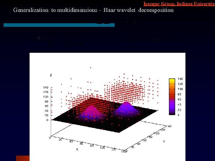 Iyengar Group, Indiana University Generalization to multidimensions - Haar wavelet decomposition