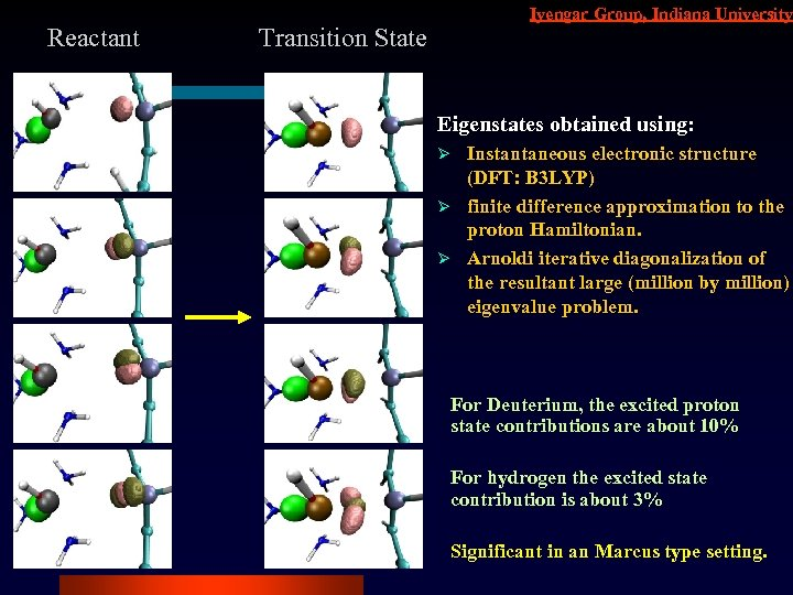 Reactant Iyengar Group, Indiana University Transition State Eigenstates obtained using: Instantaneous electronic structure (DFT: