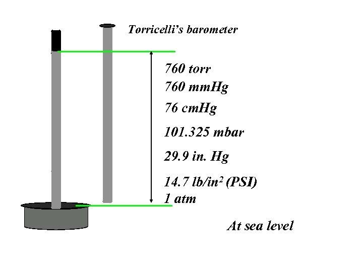 Torricelli's barometer 760 torr 760 mm. Hg 76 cm. Hg 101. 325 mbar 29.