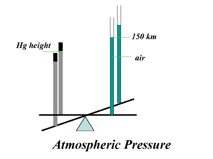 Hg height 150 km air Atmospheric Pressure