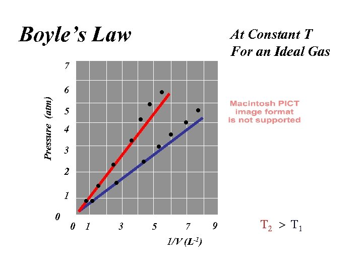 Boyle's Law At Constant T For an Ideal Gas 7 Pressure (atm) 6 5