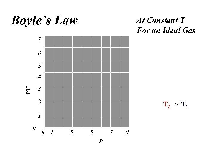 Boyle's Law At Constant T For an Ideal Gas 7 6 5 4 PV