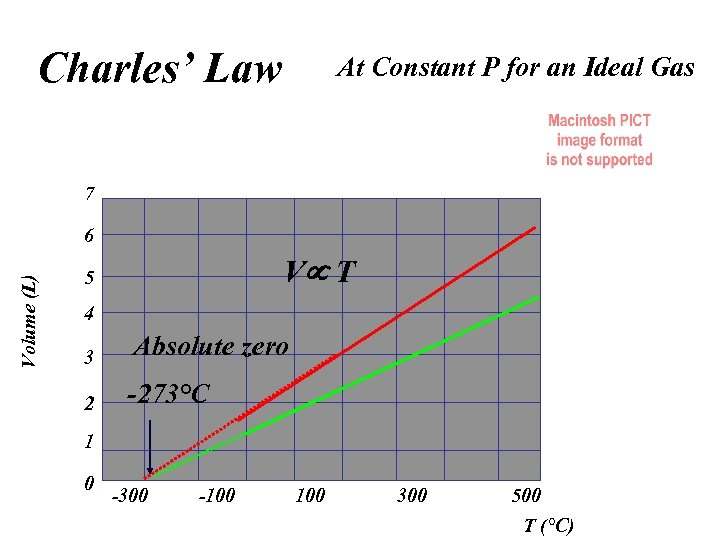 Charles' Law At Constant P for an Ideal Gas 7 Volume (L) 6 V