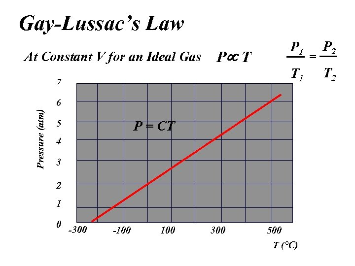 Gay-Lussac's Law At Constant V for an Ideal Gas P 1 P T T