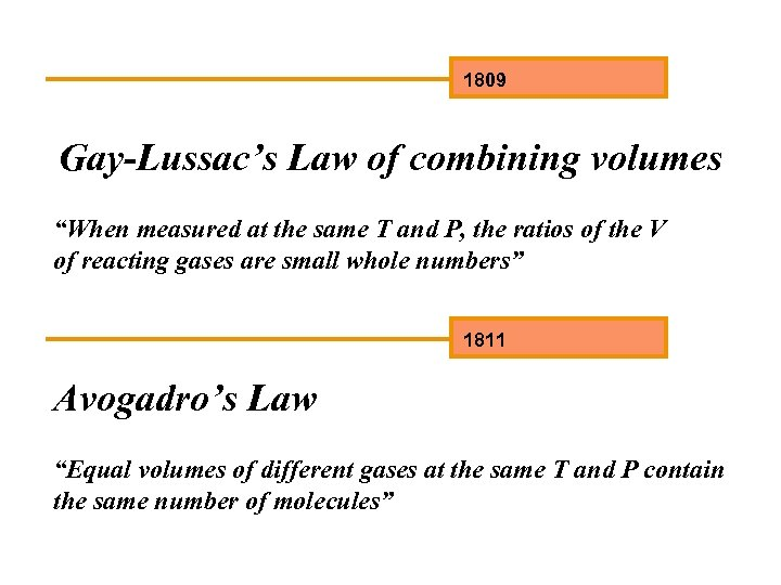"""1809 Gay-Lussac's Law of combining volumes """"When measured at the same T and P,"""