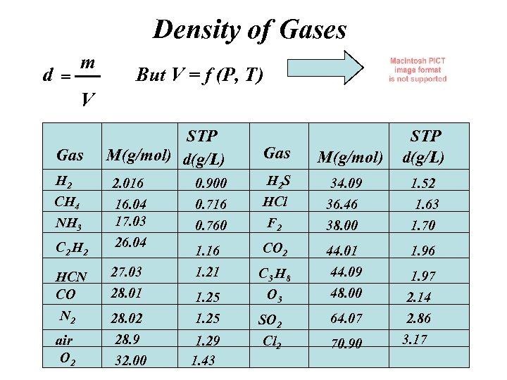 Density of Gases d= m But V = f (P, T) V Gas H