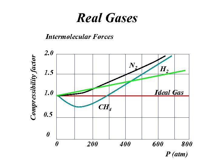 Real Gases Compressibility factor Intermolecular Forces 2. 0 N 2 1. 5 H 2