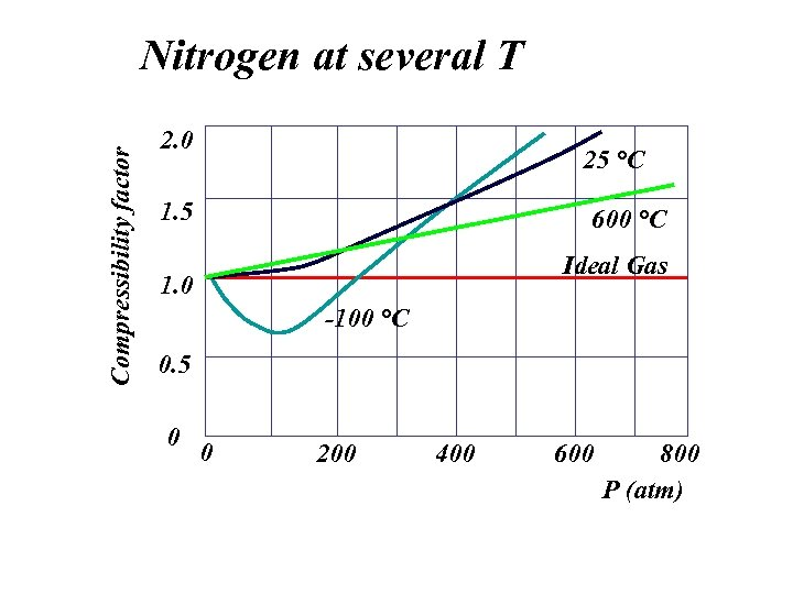 Compressibility factor Nitrogen at several T 2. 0 25 °C 1. 5 600 °C