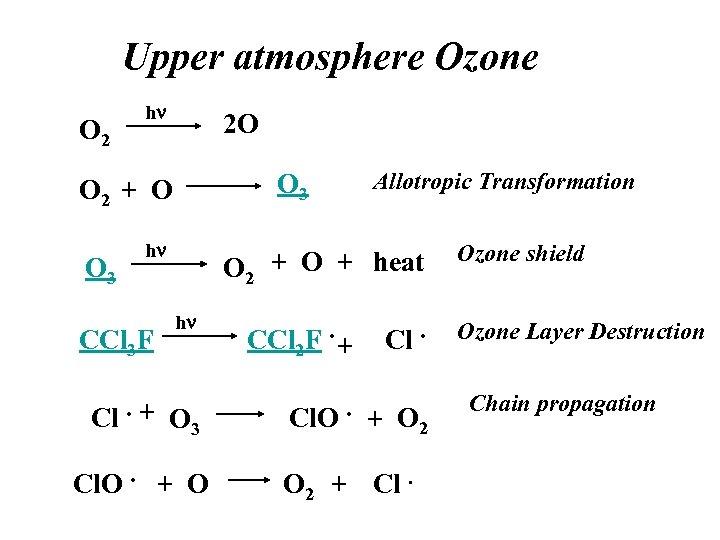 Upper atmosphere Ozone O 2 hn 2 O O 3 O 2 + O