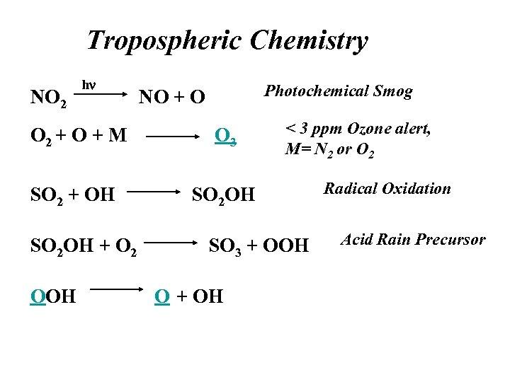 Tropospheric Chemistry NO 2 hn Photochemical Smog NO + O O 2 + O
