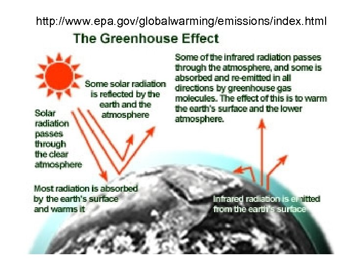 http: //www. epa. gov/globalwarming/emissions/index. html