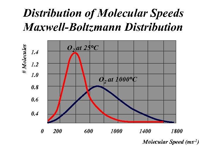 # Molecules Distribution of Molecular Speeds Maxwell-Boltzmann Distribution O 2 at 25°C 1. 4