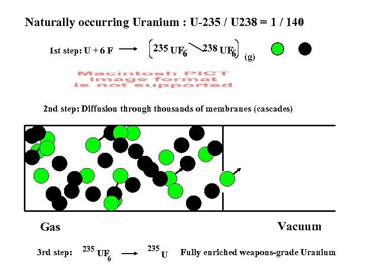 Naturally occurring Uranium : U-235 / U 238 = 1 / 140 1 st