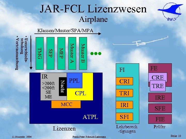 JAR-FCL Lizenzwesen Airplane Klassen/Muster/SPA/MPA Muster B Muster A MEP SEP TMG • Unterschiedsschulung •