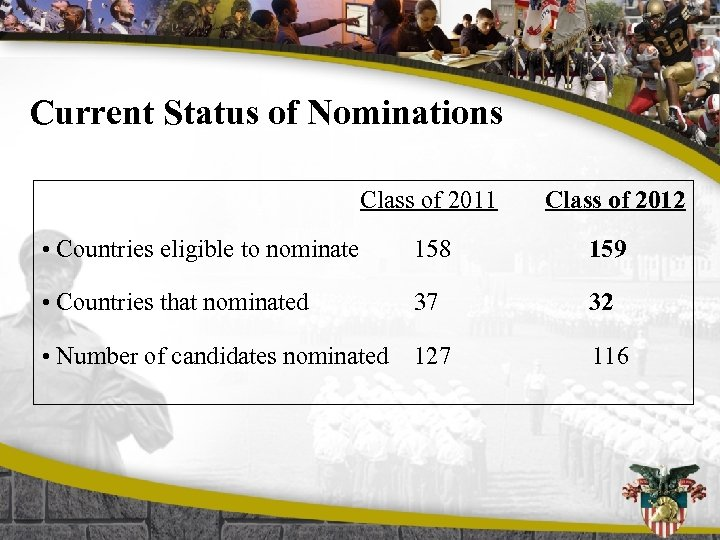 Current Status of Nominations Class of 2011 Class of 2012 • Countries eligible to