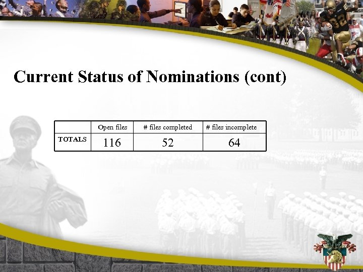 Current Status of Nominations (cont) Open files TOTALS # files completed 116 52 #