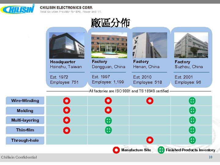 廠區分佈 Headquarter Hsinchu, Taiwan Factory Dongguan, China Factory Henan, China Factory Suzhou, China Est.