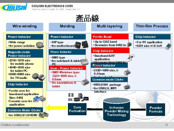 產品線 Wire-winding Molding Multi-layering Thin-film Process Power Inductor Ferrite Bead Chip Inductor • Wide