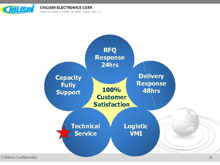 RFQ Response 24 hrs Capacity Fully Support 100% Customer Satisfaction Technical Service Chilisin Confidential
