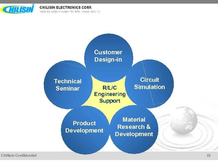Customer Design-in Technical Seminar R/L/C Engineering Support Product Development Chilisin Confidential Circuit Simulation Material