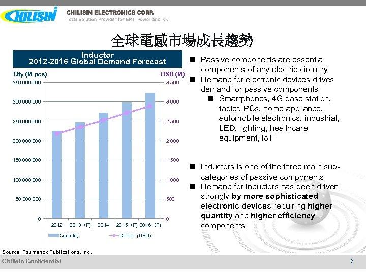全球電感市場成長趨勢 Inductor 2012 -2016 Global Demand Forecast Qty (M pcs) USD (M) 350, 000