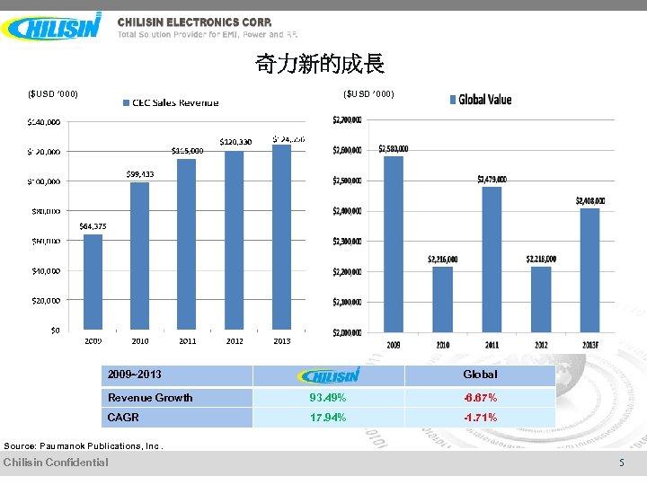奇力新的成長 ($USD ' 000) 2009~2013 Global Revenue Growth 93. 49% -6. 67% CAGR 17.