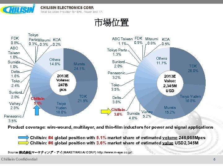 市場位置 FDK 0. 8% ABC Taiwan 1. 0% Sumida 1. 0% Delta 1. 6%
