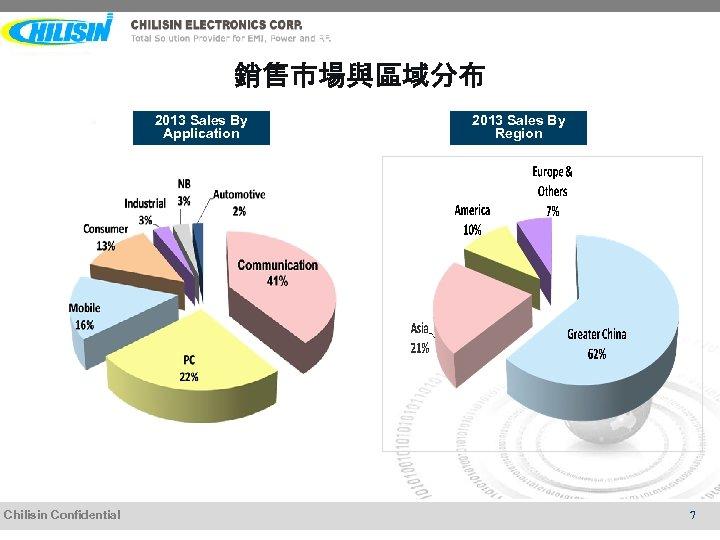 銷售市場與區域分布 2013 Sales By Application Chilisin Confidential 2013 Sales By Region 7