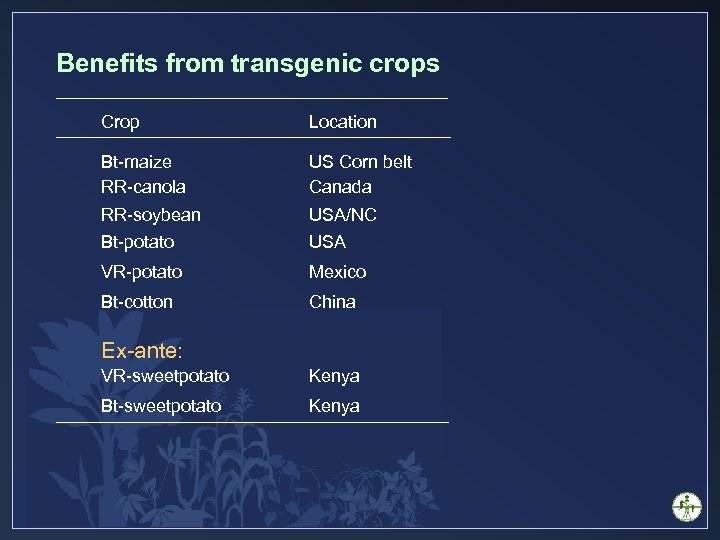 Benefits from transgenic crops Crop Location Bt-maize RR-canola US Corn belt Canada RR-soybean USA/NC