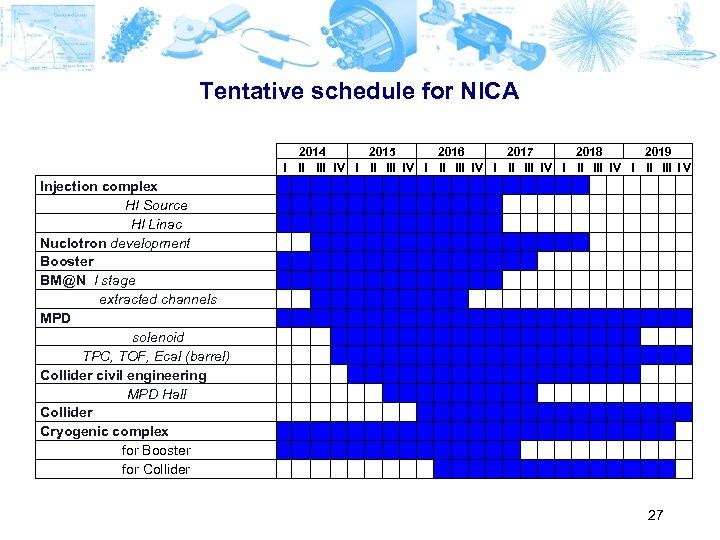 Tentative schedule for NICA 2014 2015 2016 2017 2018 2019 I II III IV