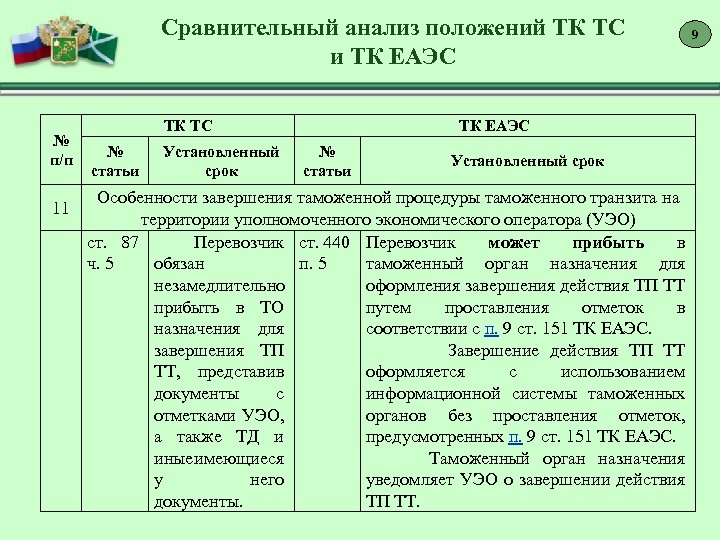 Сравнительный анализ положений ТК ТС и ТК ЕАЭС № п/п 11 ТК ТС №