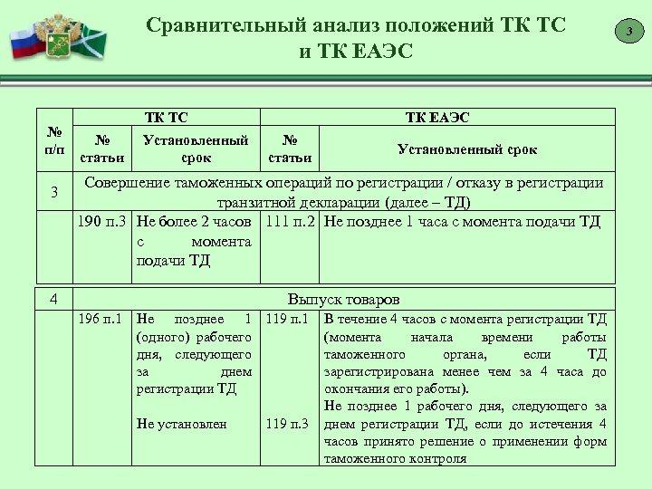 Сравнительный анализ положений ТК ТС и ТК ЕАЭС № п/п 3 ТК ТС №