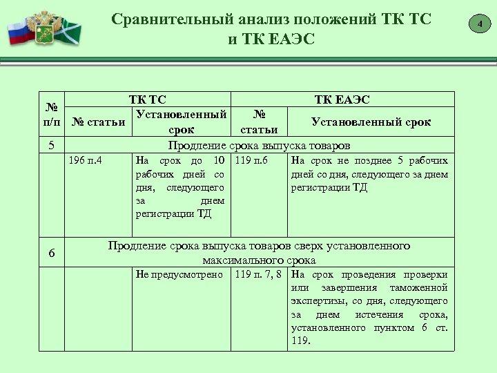 Сравнительный анализ положений ТК ТС и ТК ЕАЭС ТК ТС ТК ЕАЭС № Установленный