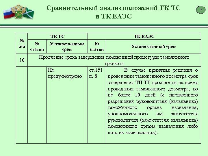 Сравнительный анализ положений ТК ТС и ТК ЕАЭС № п/п ТК ТС № статьи