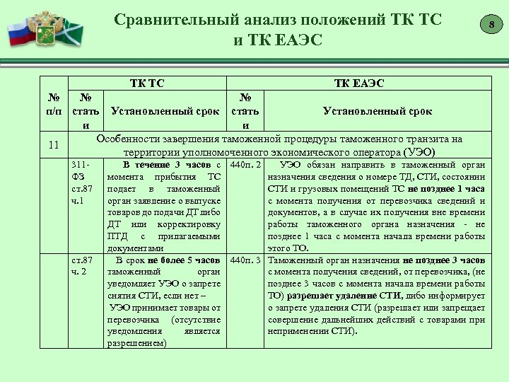 Сравнительный анализ положений ТК ТС и ТК ЕАЭС ТК ТС ТК ЕАЭС № №