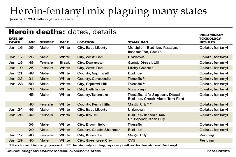 Heroin-fentanyl mix plaguing many states January 31, 2014 Pittsburgh Post-Gazette