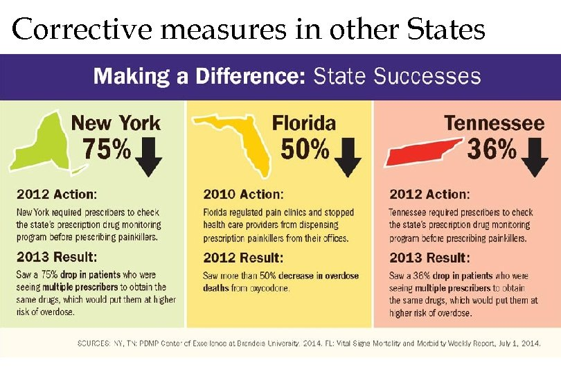 Corrective measures in other States