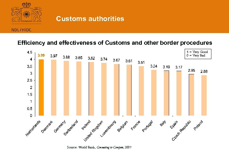 Customs authorities Efficiency and effectiveness of Customs and other border procedures 5 = Very